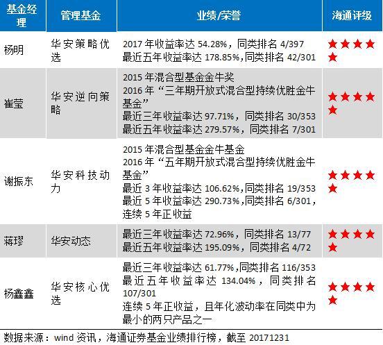 近5年权益类投资收益达122% 华安基金权益投资厚积薄发