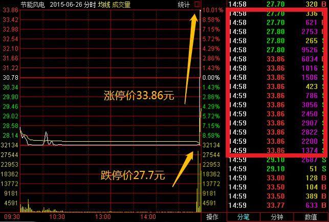 但是,第二个交易日(6月29日),节能风电的股价直接低开,上午短暂拉涨,但也没有突破开盘价,到下午则一直下跌直至跌停,一蹶不振。
