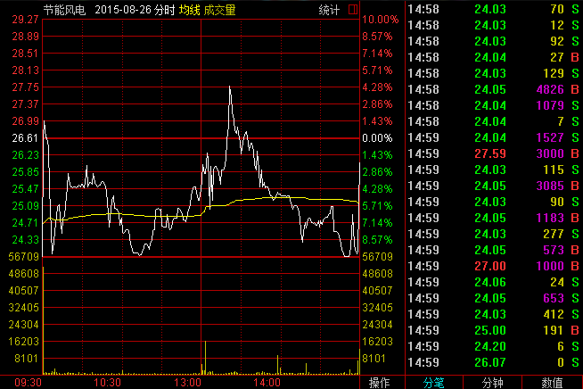 然后,第二天(8月27日),该股开盘后一直在跌,到下午还出现了跌停,但是奇迹又发生了,在收盘的最后一刻,该股又是上演了惊天大逆转!