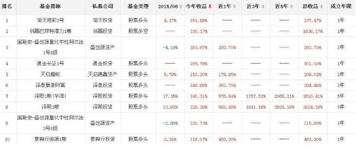 私募基金收益表.jpg