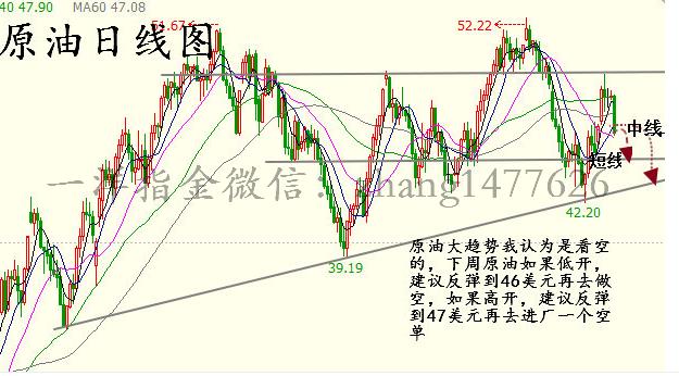 一洋指金:11.26原油市场分析及下周一原油白银操作建议