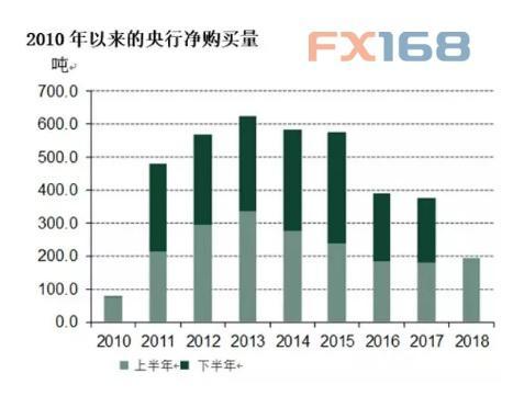 世界黄金协会:上半年中国央行大买黄金背后的三个理由_图1-3