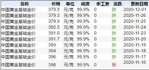 中国黄金基础价.jpg
