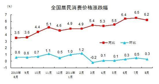 8月CPI同比涨幅6.2%