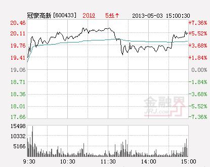 快讯:冠豪高新再次飙升 股价午后封涨停