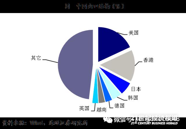 (中国出口结构图