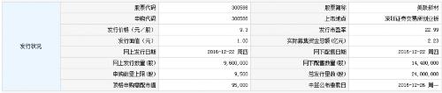 华正新材等三新股12月22日申购指南