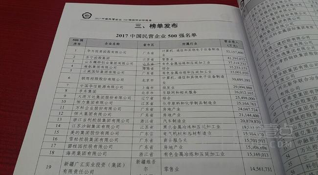 中国民企500强榜单济南公布:华为再问鼎鲁企魏桥居首