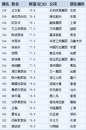 福布斯2017中国400富豪榜全榜单