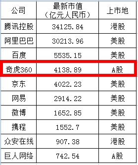 周鸿�t创4100亿借壳神话:20个涨停赶超京东直追百度
