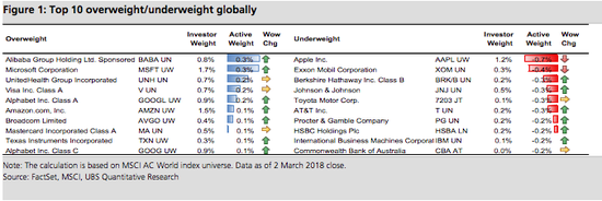 FT的报道中展示的数据显示,阿里巴巴股票是世界资本市场上被活跃的基金经理们买入最多的股票