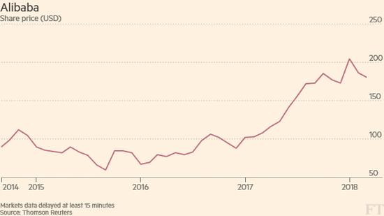 FT认为,阿里巴巴在2018年经历的股价上涨,本身就直接反映了市场对阿里巴巴的高度热情
