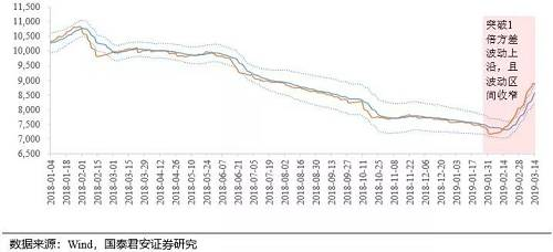 A股五大变化!从日流入百亿到仅十多亿,北向资金热度大减,白马蓝筹再度强势…看八大券商观点