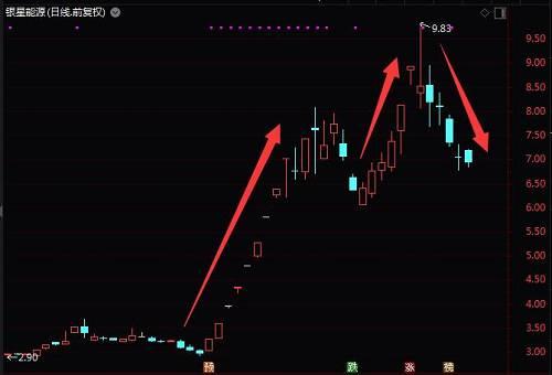 银行板块大妖股――紫金银行上周大跌15.63%。