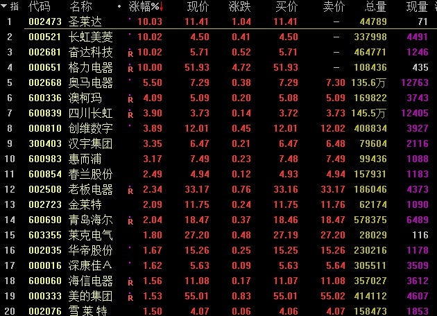 "A股回调上演""过山车""走势成交量萎缩 化工股领跌"