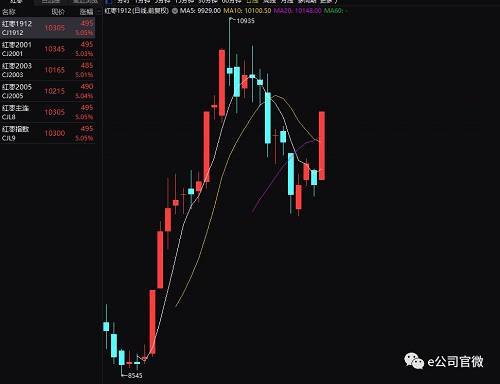 此后,随着红枣期货价格震荡走弱,好想你股价也涨幅缩窄,截至13日下午收盘,红枣期货主力合约报收涨停,好想你报涨7.25%。