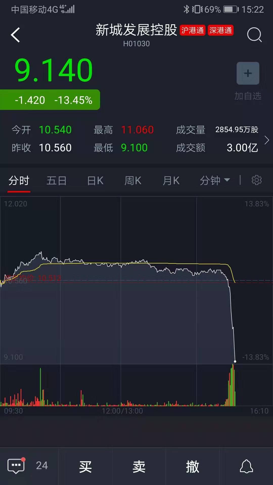 新城董事长王振华遭警方控制 致公司股价狂泄25%