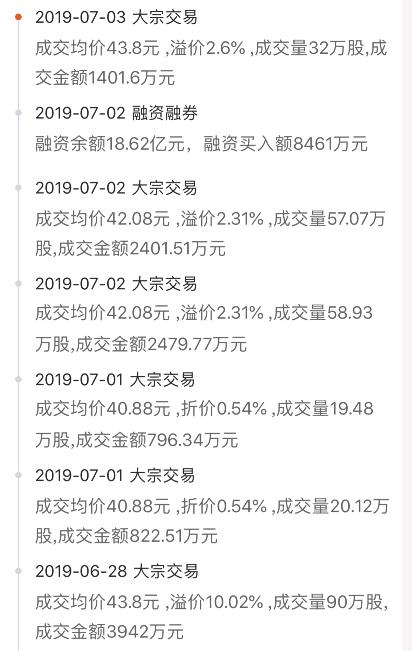 据每日经济新闻小编统计,7月1日至7月3日,新城控股合计大宗交易股数187.6万股,金额为7901.73万元。