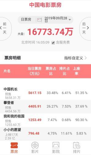 中国电影票房截图