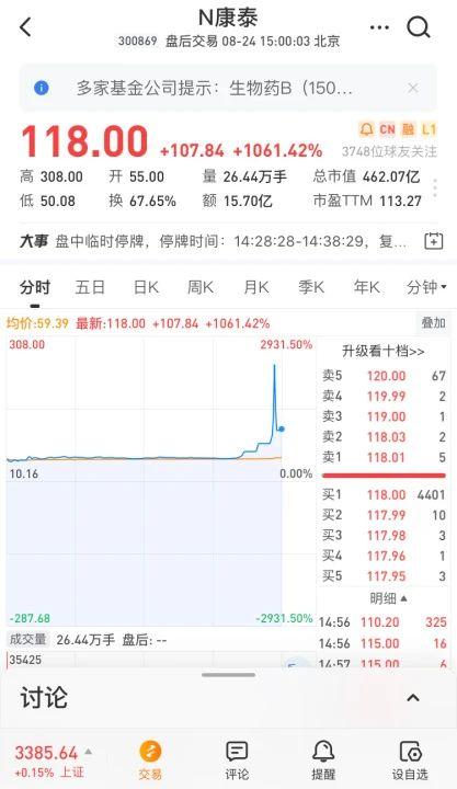 创业板新股N康泰飙涨近3000%