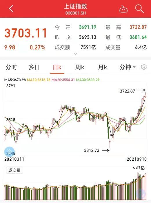 沪指3700点了 A股38天成交超万亿_图1-3