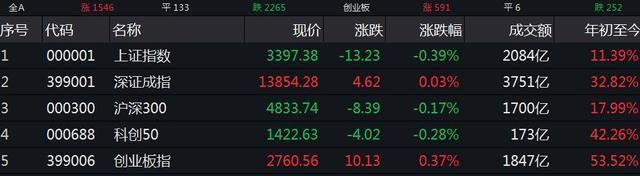 上证指数今日大盘,今日股市行情上证指数走势