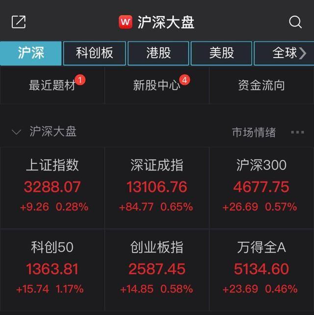 股市行情上证指数走势,A股早盘窄幅震荡  沪指报3288.07点,涨幅0.28%