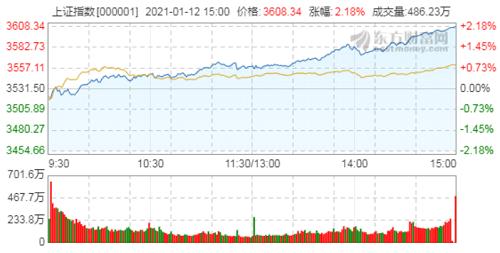 今日股市收盘点评