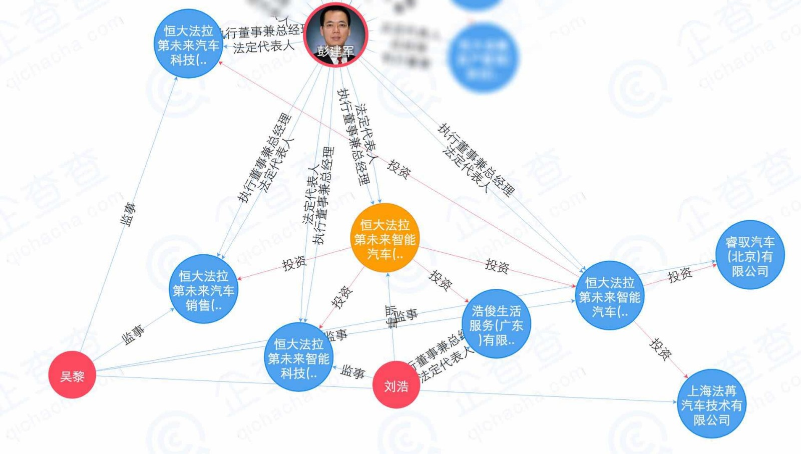 许家印中国国内布局汽车产业 至少已拥有8家与汽车业务相关公司_图1-3