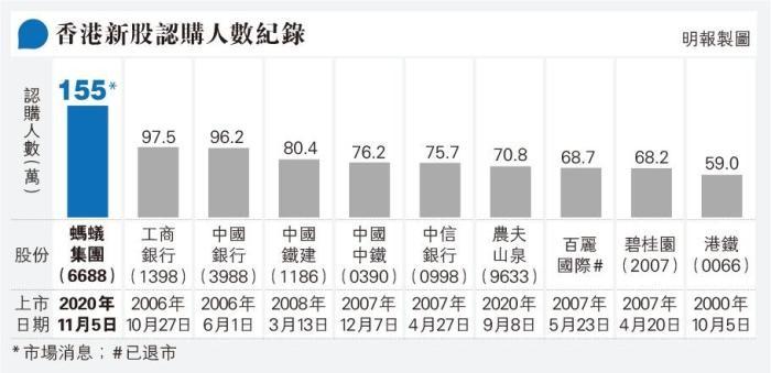 蚂蚁集团H股155万人认购 破香港新股招股14年纪录_图1-3
