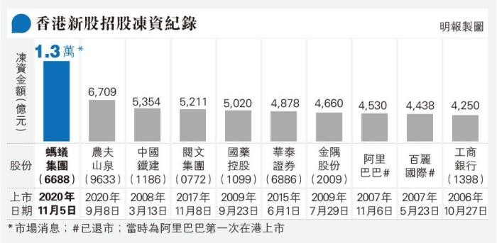蚂蚁集团H股155万人认购 破香港新股招股14年纪录_图1-4