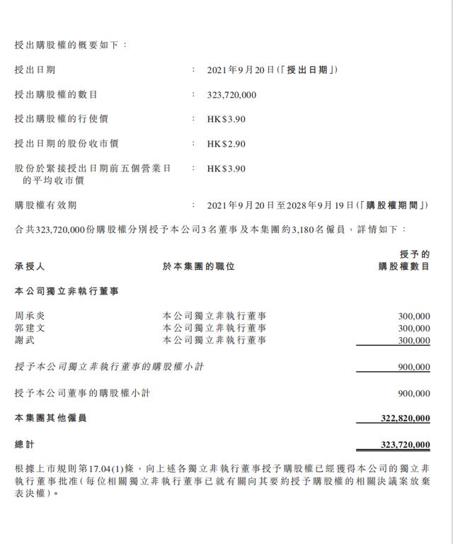 恒大汽车:向技术人员等授出近3.24亿股购股权_图1-4