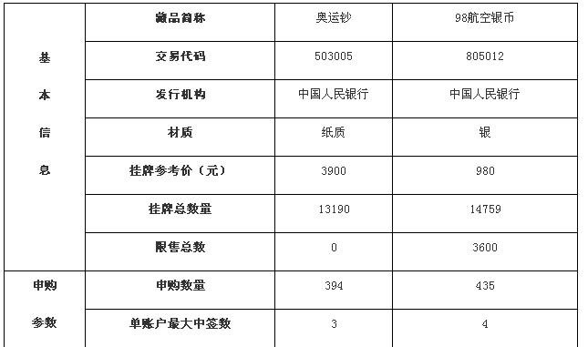 2016021《奥运钞》等藏品挂牌交易公告