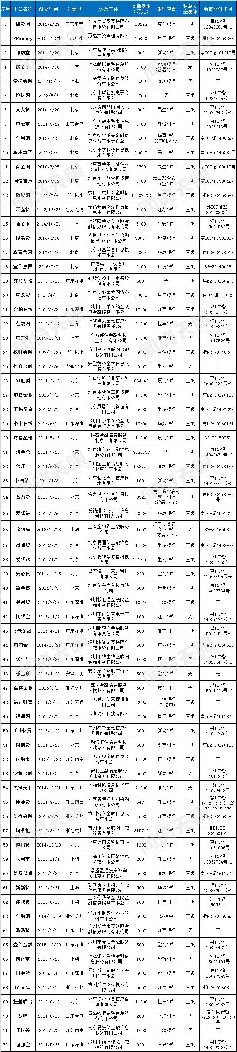互金协会72家信披平台:5000万实缴资本2