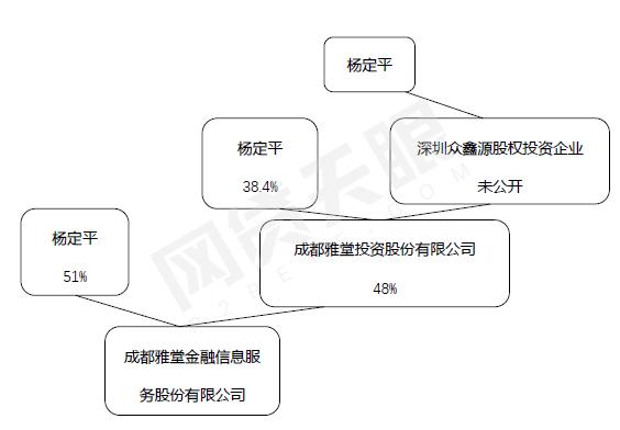 又一家百亿平台玩不下去了!四川雅堂金融公告退出P2P2