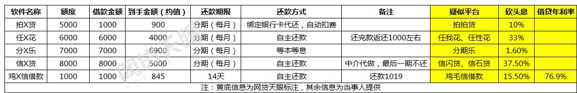 """大学生遭现金贷砍头息""""套路"""":利率高达31938%,报警仍遭威胁2"""