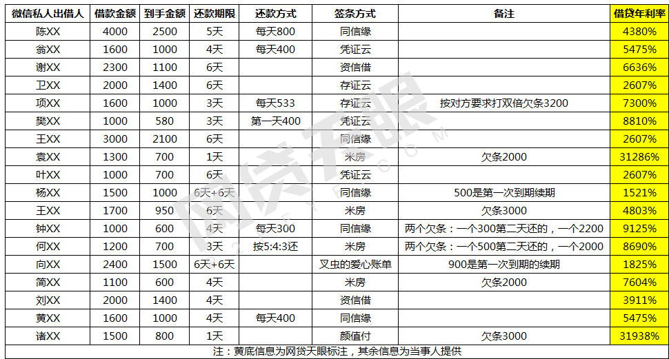 """大学生遭现金贷砍头息""""套路"""":利率高达31938%,报警仍遭威胁4"""
