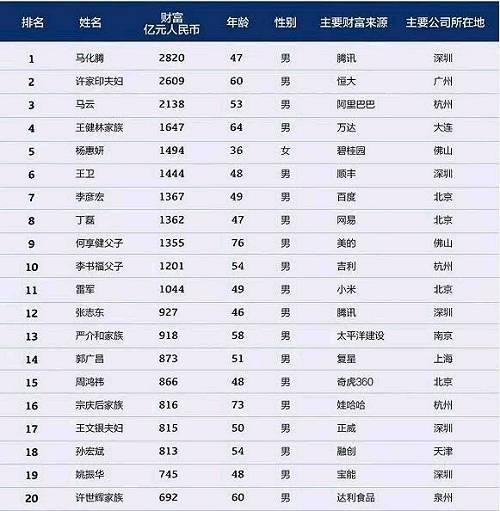 2018中国富豪榜公布,马云第三,首富是。。。