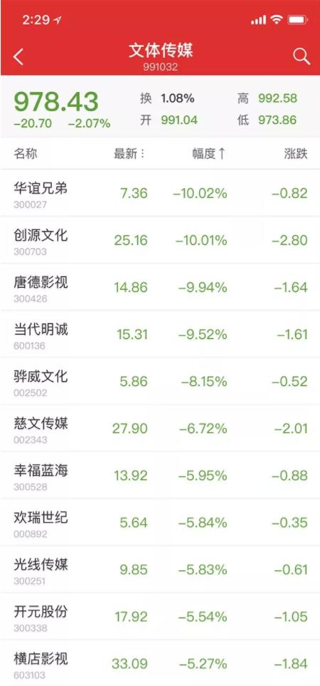 """范冰冰冯小刚相关股票跌停,""""阴阳合同""""内幕惊人_图1-4"""