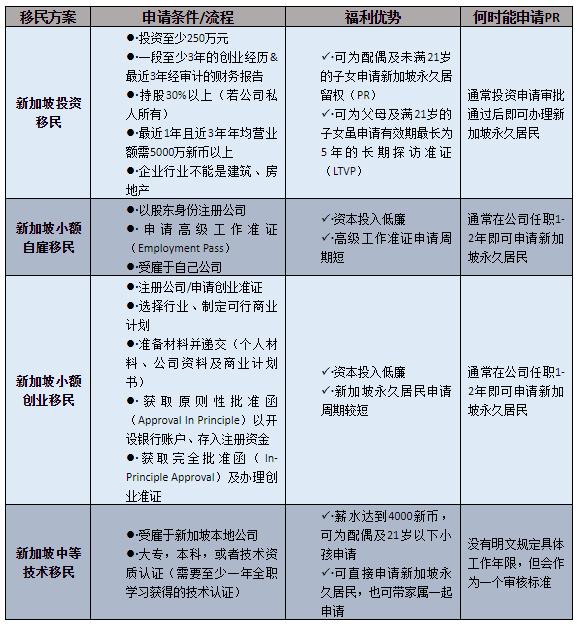 新加坡移民新政策 2019,最齐全的新加坡移民指南! 滚动 第2张