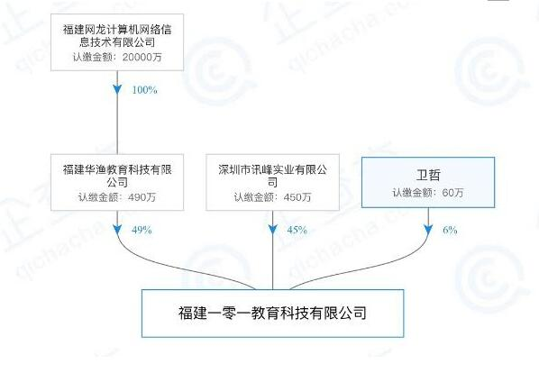 第一大客户与PE股东关系复杂:鸿合科技或存关联交易