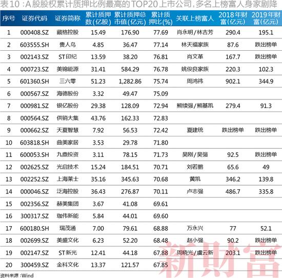 (A股股权累计质押比例最高的TOP20上市公司,多名上榜富人身家剧降)