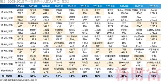 (2008-2018年中国的前十大富人 / 单位:亿元)