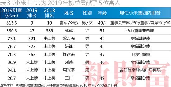 (小米上市,为2019年榜单贡献了5位富人)
