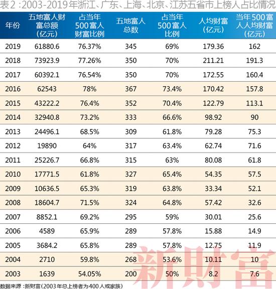 (2003-2019年浙江、广东、上海、北京、江苏五省市上榜人占比情况)