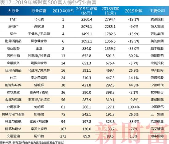 (2019年新财富500富人榜各行业上榜人数量及财富分布)