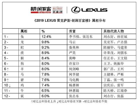 来源:《2019 LEXUS雷克萨斯・胡润百富榜》