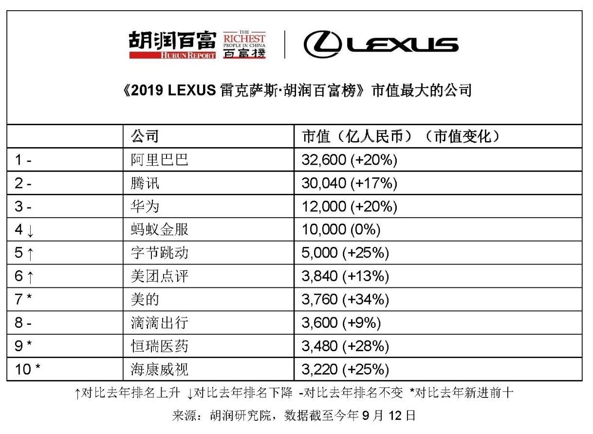 2019胡润百富榜:马云蝉联中国首富 李彦宏缩水500亿