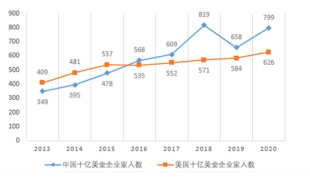 中国10亿富豪人数.png