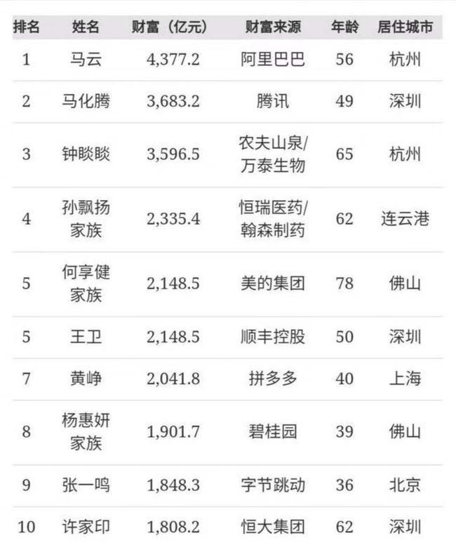 福布斯中国收入排行榜_雷军登顶福布斯中国2021年最佳CEO榜首